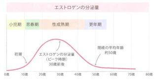 年齢によるエストロゲンの分泌量の変化