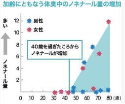 加齢によるノネナールの増加