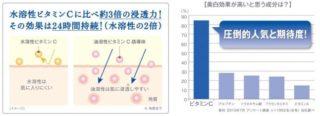 油溶性ビタミンC誘導体の浸透力