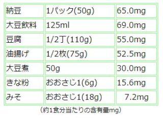 「大豆イソフラボン」摂取量の目安