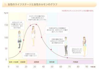 年齢による女性ホルモンの減少