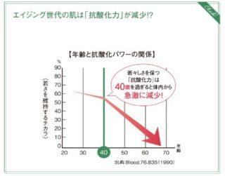 年齢による抗酸化力の減少