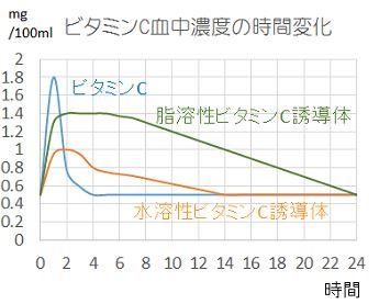 ビタミンC血中濃度の時間変化