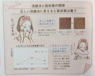 洗顔後の水分のふき方による水分蒸散量の変化