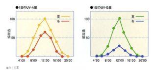 UV-A UV-B 量の時間帯変化
