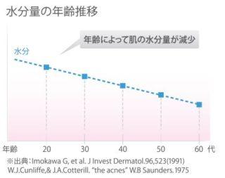 年齢による体の水分量の減少