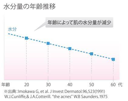 肌の年齢水分量