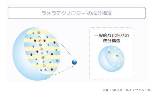 ラメラテクノロジーの成分構造