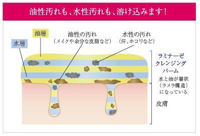 ラメラテクノロジーの構造