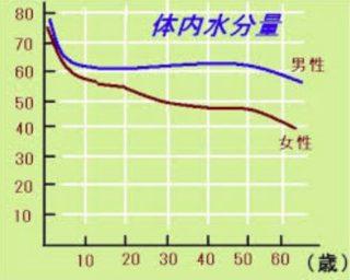 年齢による体の水分量の変化