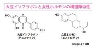 大豆イソフラボンと女性ホルモンの構造