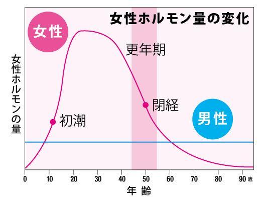 女性ホルモンの年齢による減少