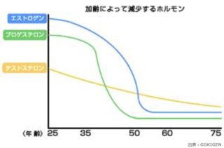 加齢によるホルモンの減少