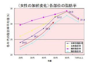 女性の各部位の脂肪率の加齢変化