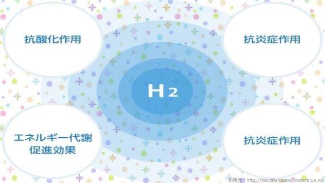 水素の効果