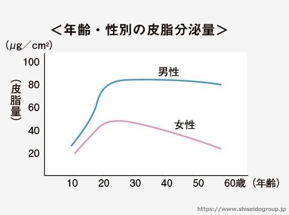 皮脂分泌量_年齢による減少