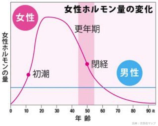 女性ホルモン年齢による減少
