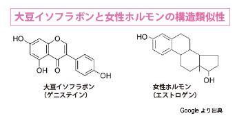 大豆イソフラボン化学構造