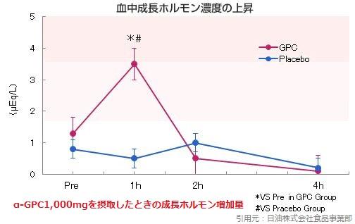α-GPC成長ホルモン